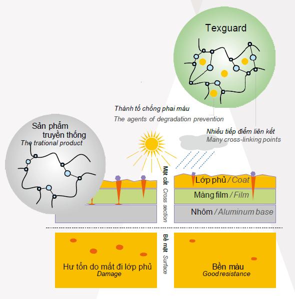 Công nghệ Texguard - Công nghệ Texguard